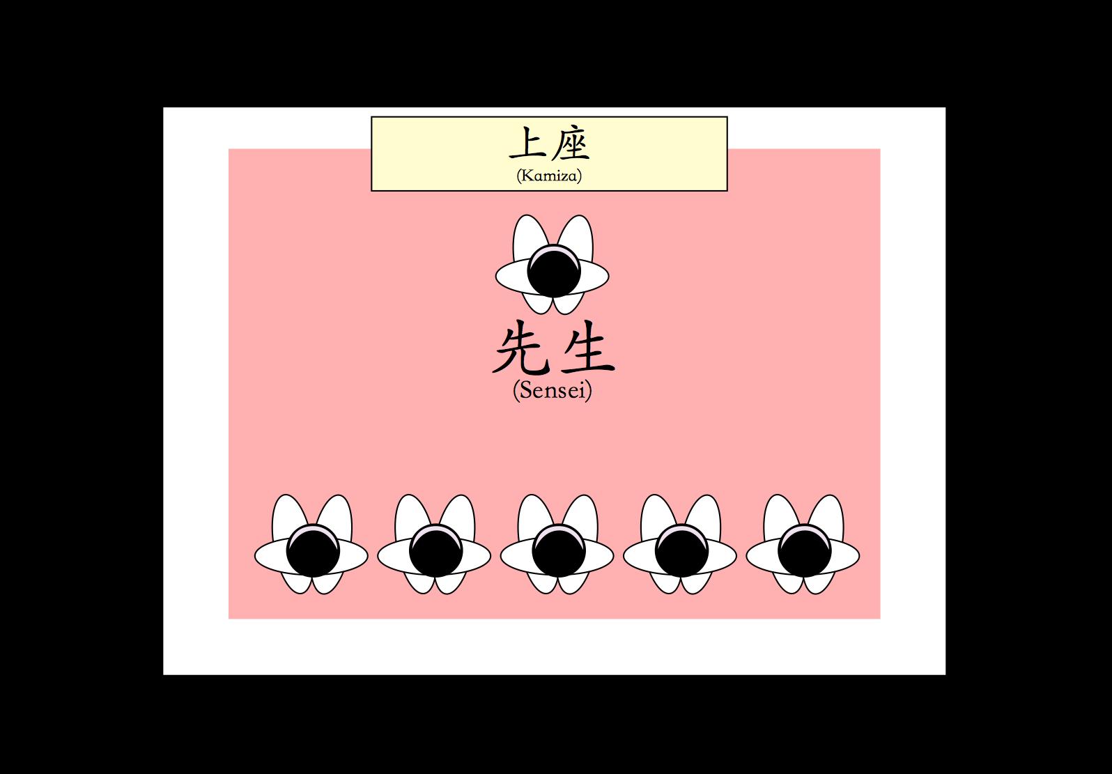 dojo-diagram
